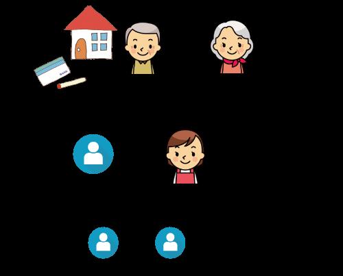 家族信託事例