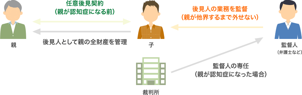 成年後見制度の図