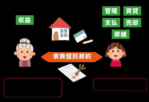 家族信託契約
