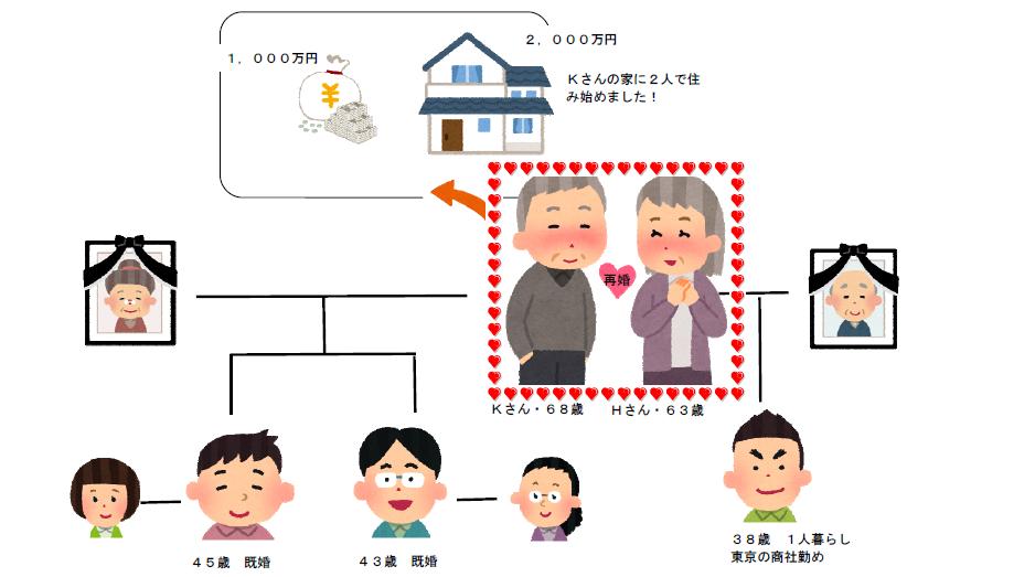 相続関係図(シニア婚活)