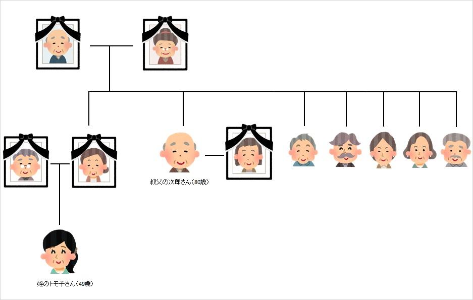 叔父の次郎さんの家系図